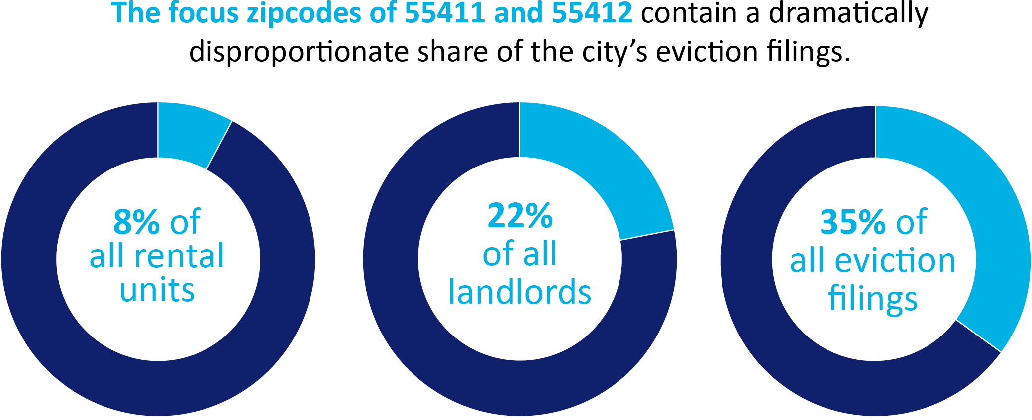 The focus zipcodes of 55411 and 55412 contain a dramatically  disproportionate share of the city's eviction filings.
