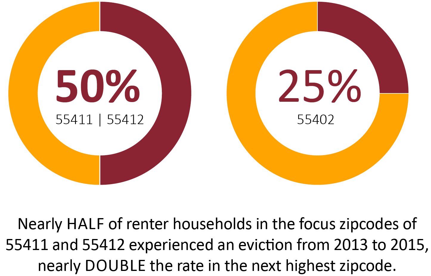 Nearly half of renter households in the focus zipcodes of 55411 and 55412 experienced an eviction from 2013 to 2015, nearly double the rate in the next highest zipcode.