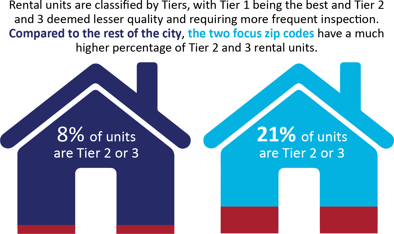 Rental units are classified by Tiers, with Tier 1 being the best and Tier 2  and 3 deemed lesser quality and requiring more frequent inspection. Compared to the rest of the city, the two focus zip codes have a much higher percentage of Tier 2 and 3 rental