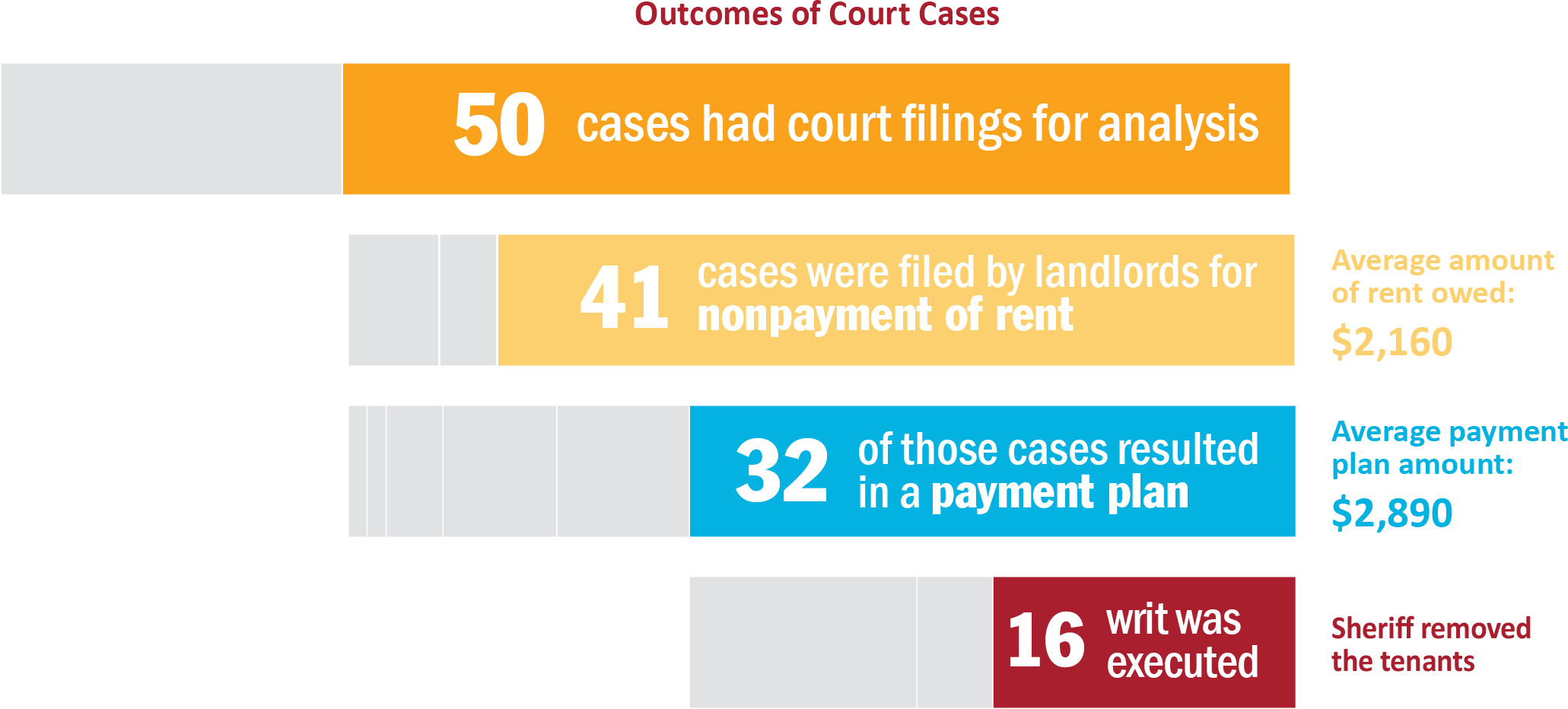 Outcomes of Court Cases